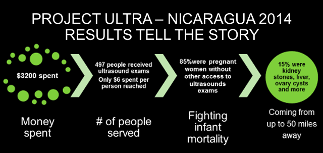 project-ultra-2014 Results tell the story